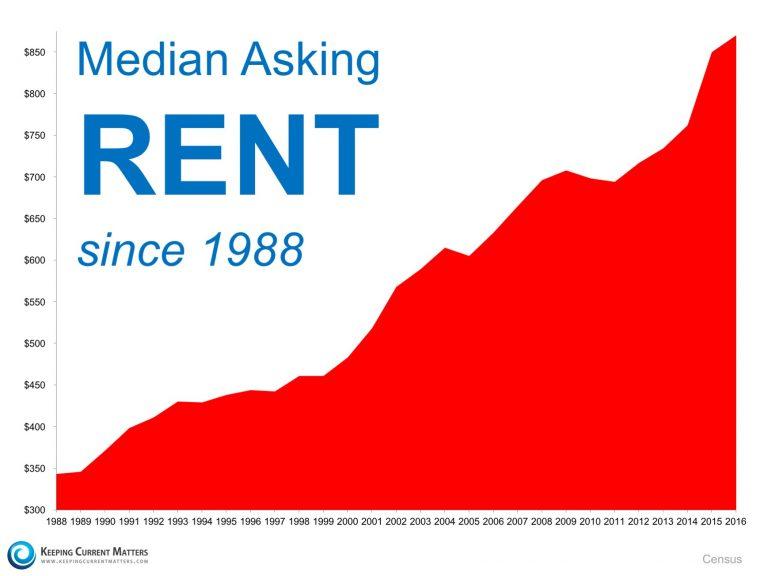 Rent since 1988