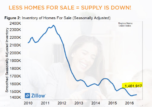 Less homes for sale = supply is down!