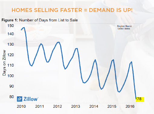 Homes selling faster = demand is up!