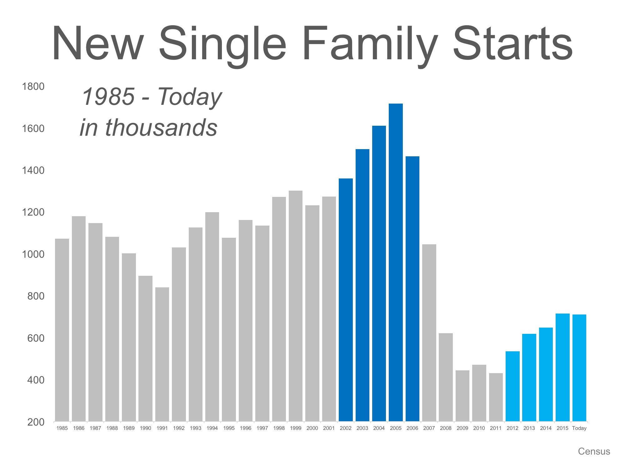 new-single-family-starts