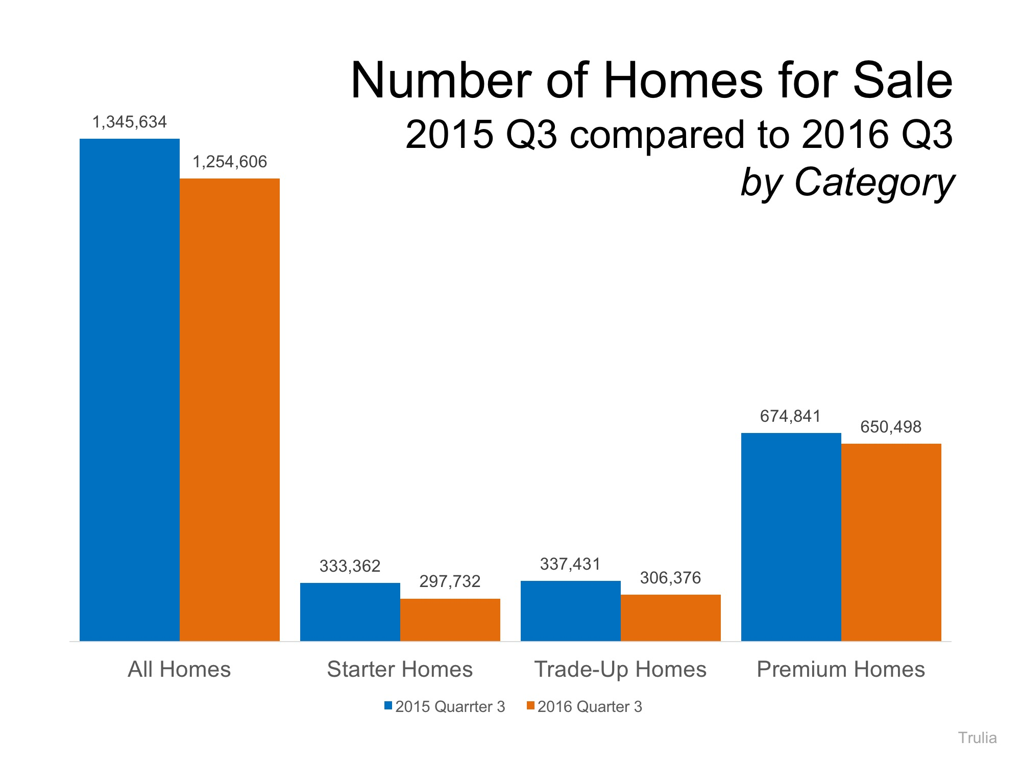 number-of-homes-for-sale