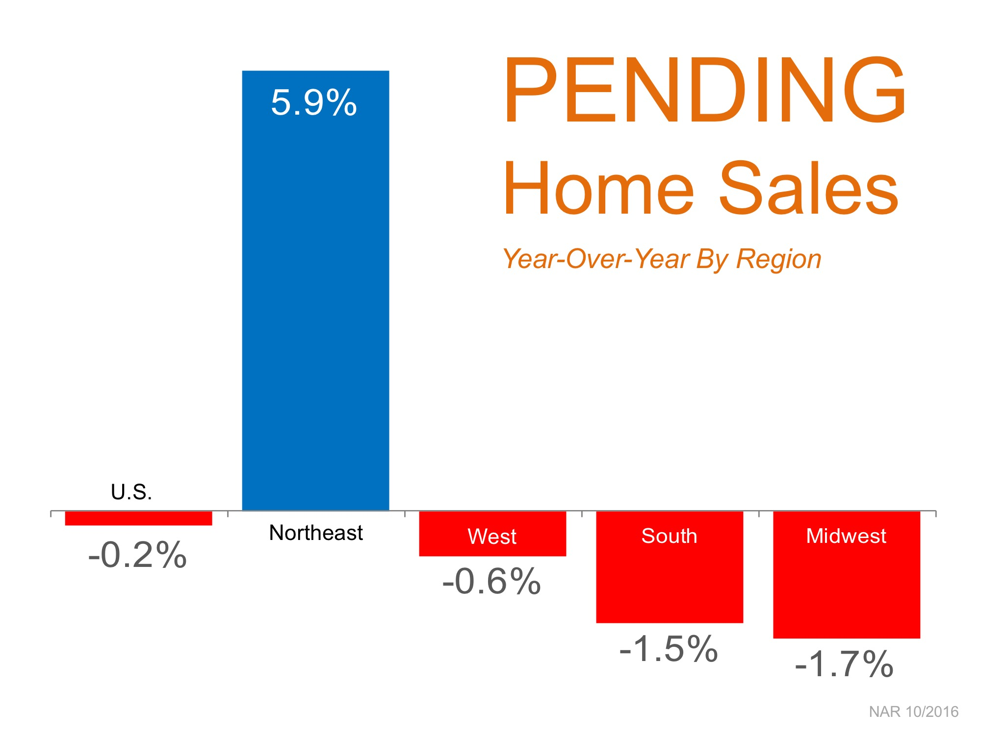 pending-home-sales-graph
