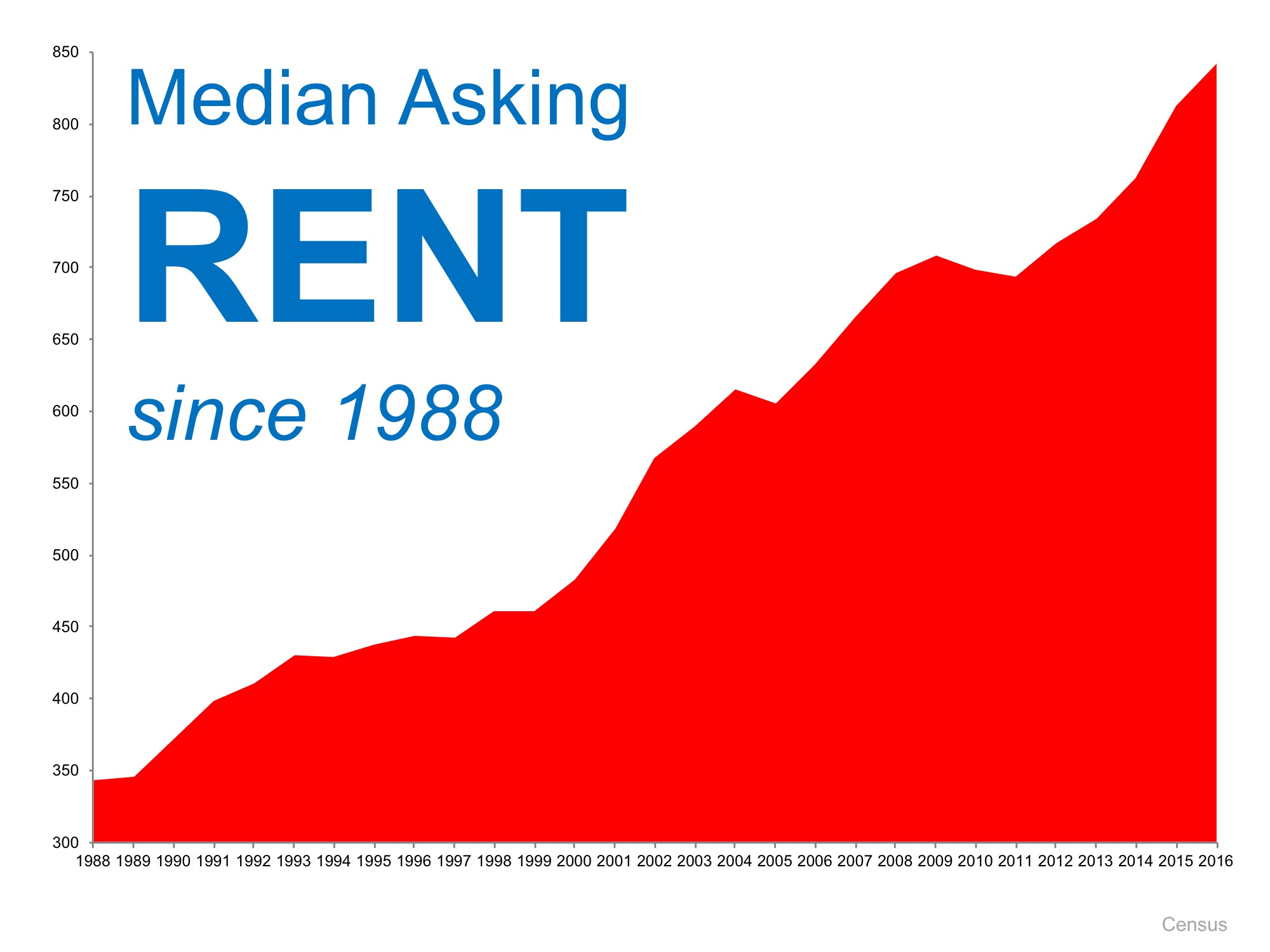 Median Rent Since 1988