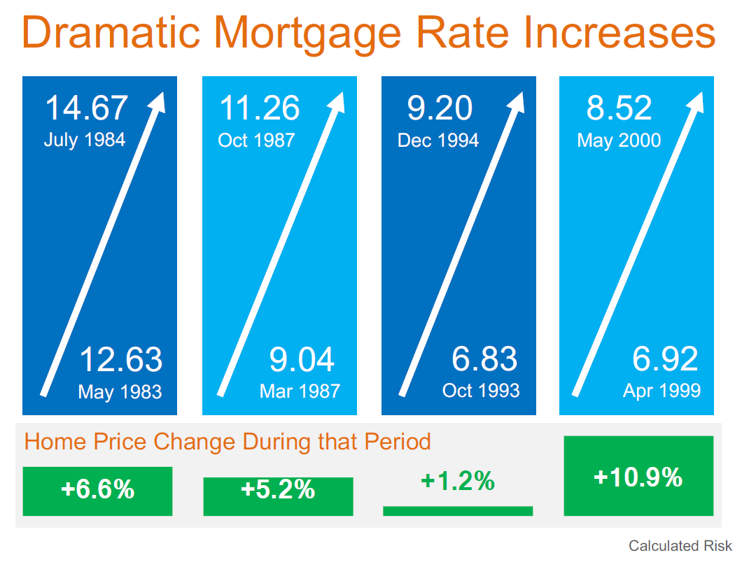 Will higher mortgage rates slaughter the real estate market?