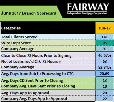 Fairway Utah June Scorecard
