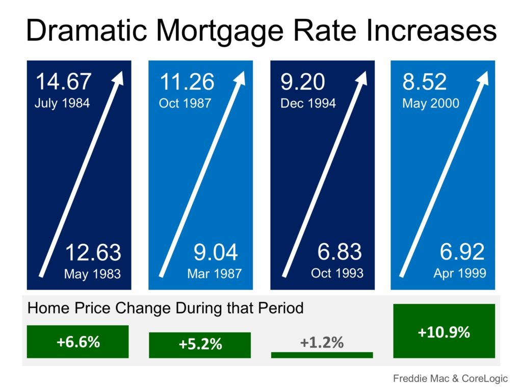 What Impact Do Higher Mortgage Rates Have On Housing Prices?