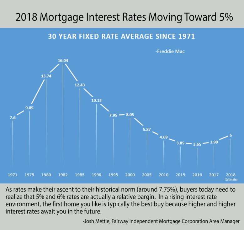 History of Mortgage Interest Rates & Why We Shouldn't Worry