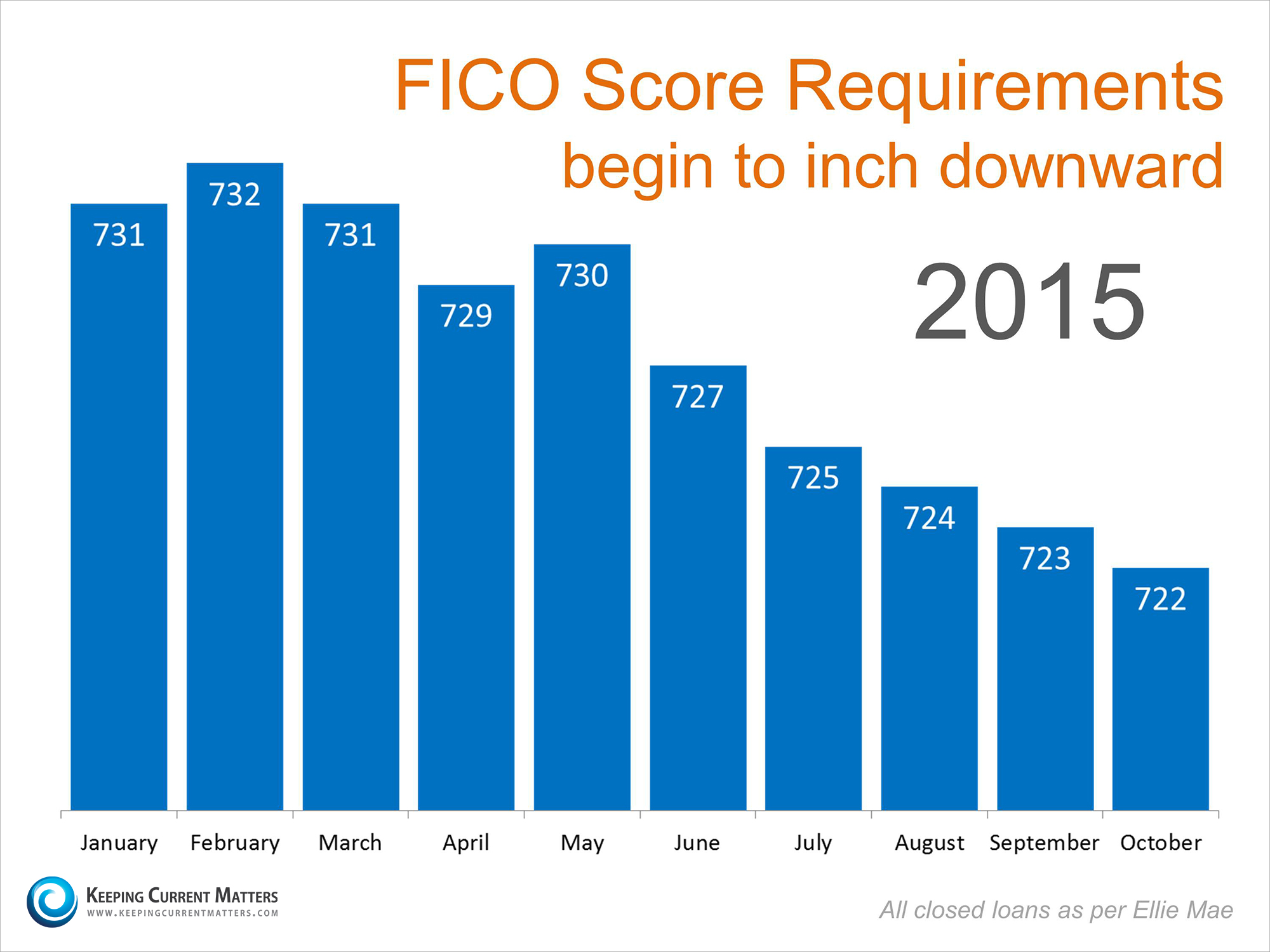 Young Mds What Fico Score Is Needed To Buy A Home Fairway