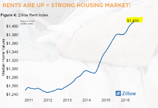 Rents are up = strong housing market!
