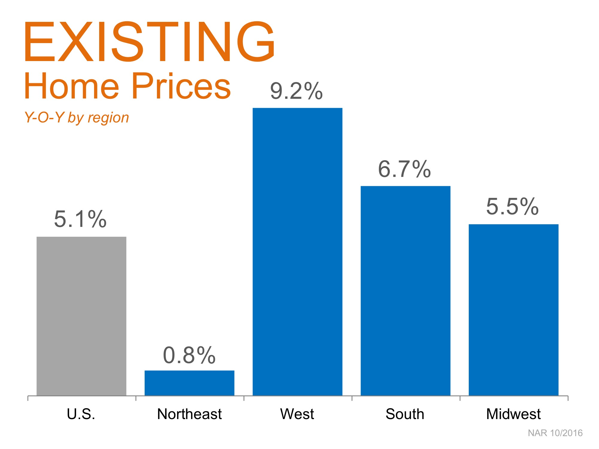 existing-home-prices