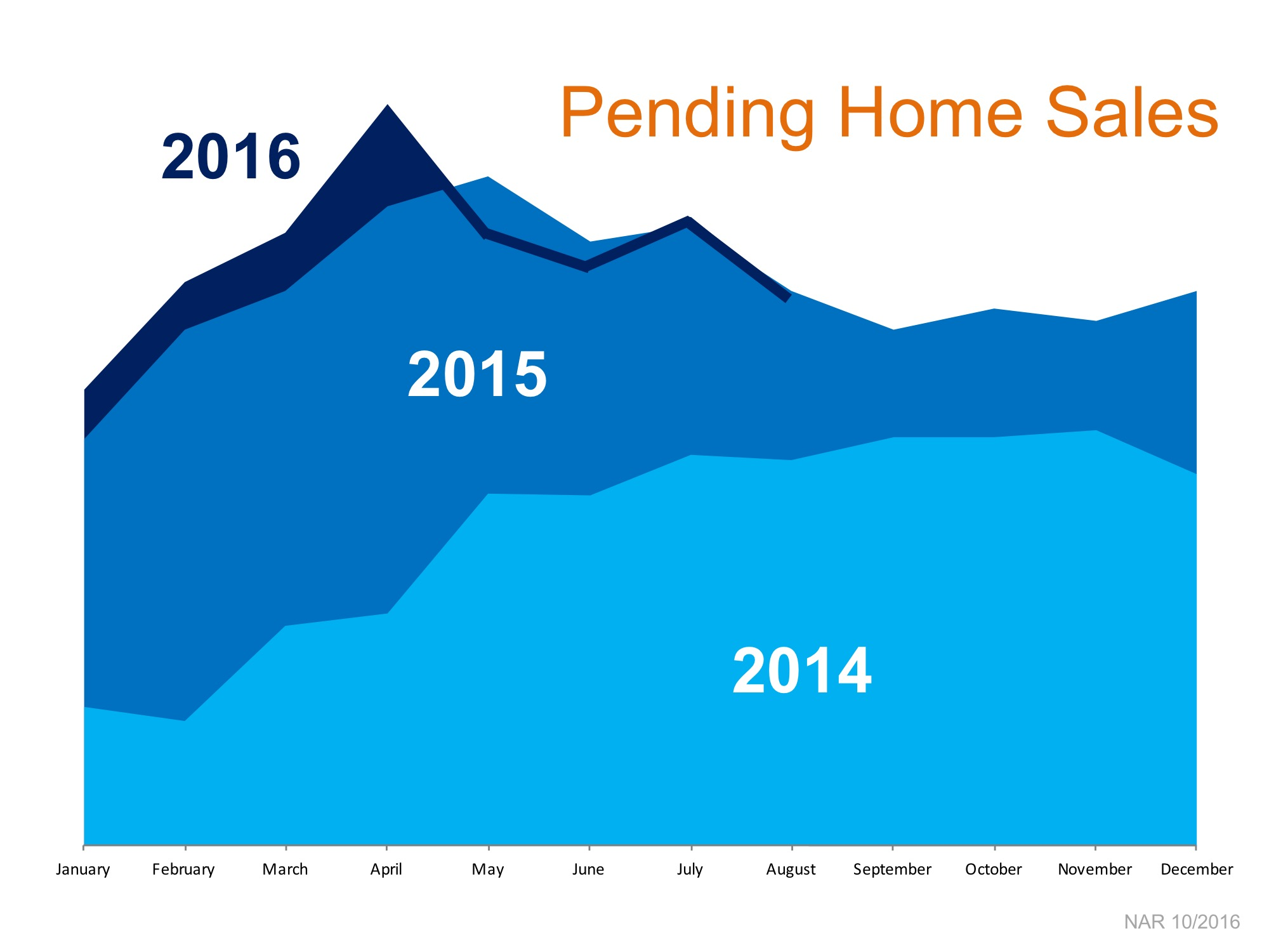 pending-home-sales-2016