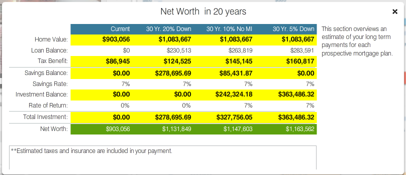 More Info Net Worth